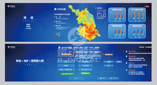 江蘇電信網絡中心多媒體大屏